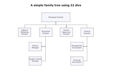 Simple Family Tree CSS FlowChart Using Div