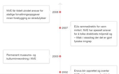 CSS Only Vertical Timeline For Designer