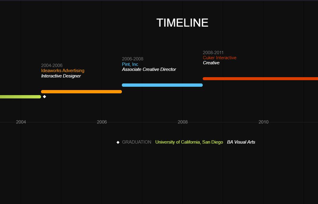 CSS3 HTML5 Horizontal Timeline Layout