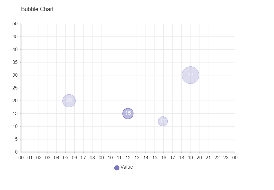 Simple Bubble Chart Component For Vue.js