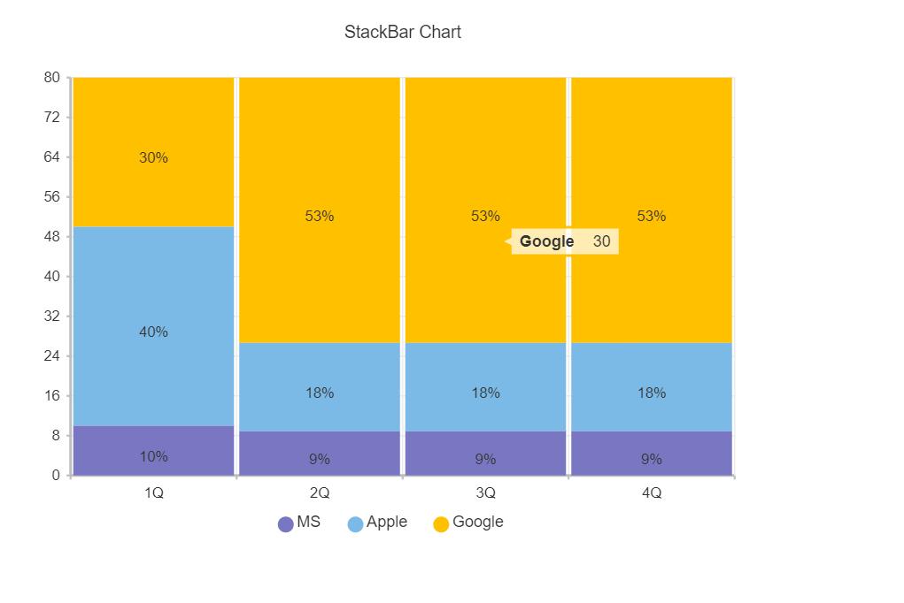Vue Stack Bar Chart Design Example