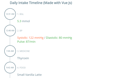 Vue Timeline Simple Example