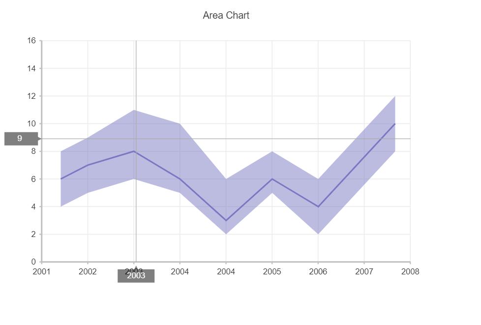 VueJs Range Area Chart Example