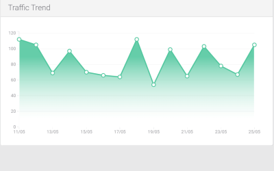 React D3 Line Chart Example