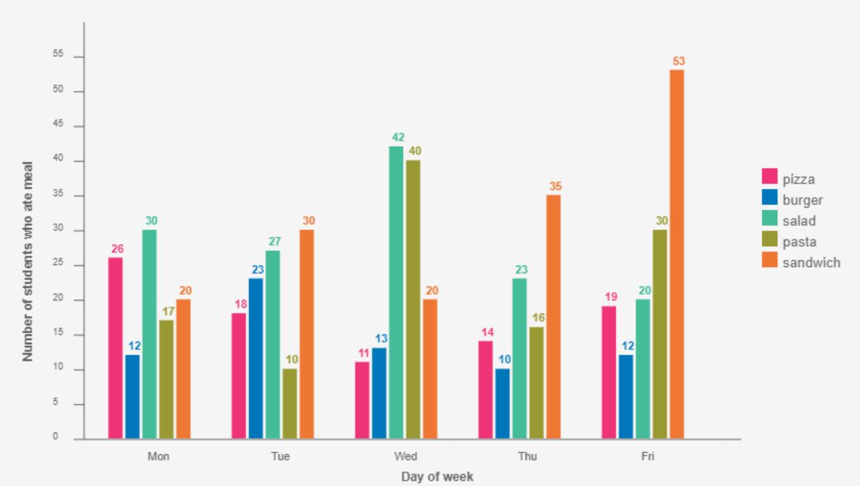 React JS Bar Chart Example