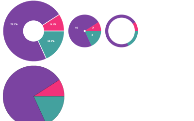 React Pie Chart Component