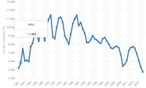 predicting with leading indicators - auto sales 1951-2019