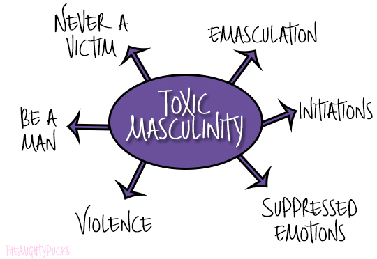 Toxic masculinity - CSS Online Academy