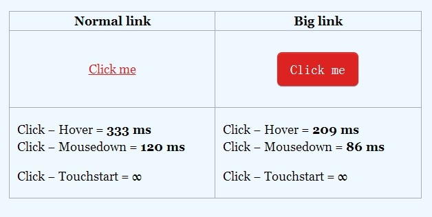 Javascript To Reduce Click Delay On Your Web Page & App – instantclick.js