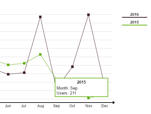 Small Line Chart Generator With JavaScript And Canvas - jschart