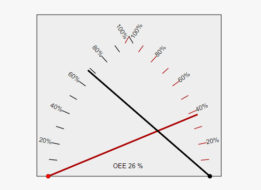 Two-dimensional Gauge Component With JS And SVG – DoubleGauge