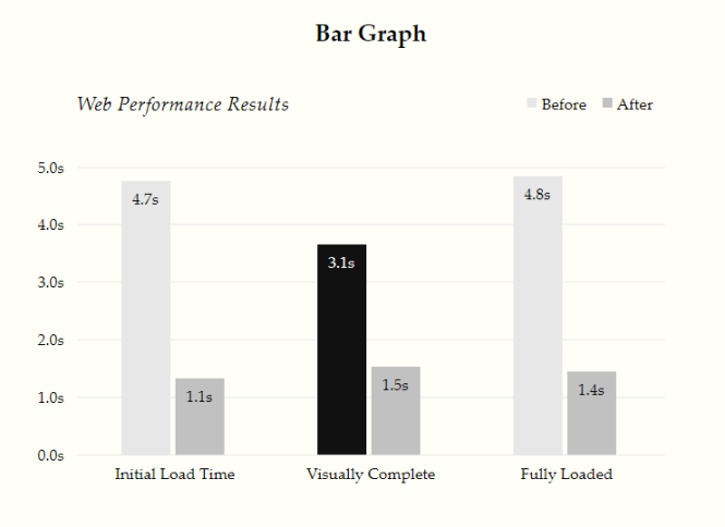 Bar Graph (Desktop)