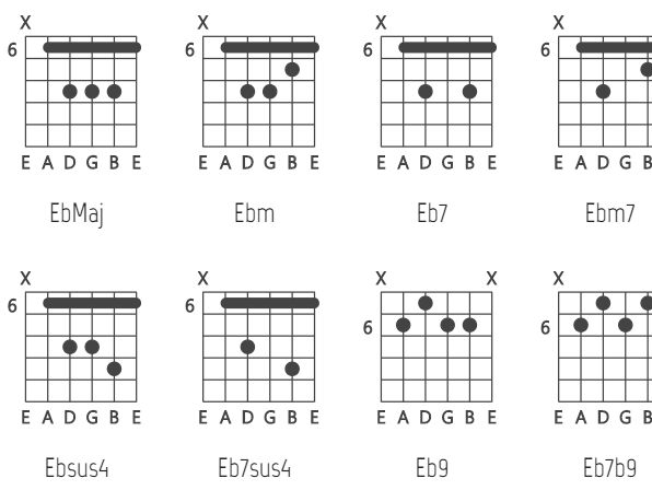 SVG Based Guitar Chord Chart Generator - VexChords | CSS Script