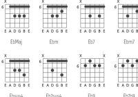 SVG Based Guitar Chord Chart Generator - VexChords