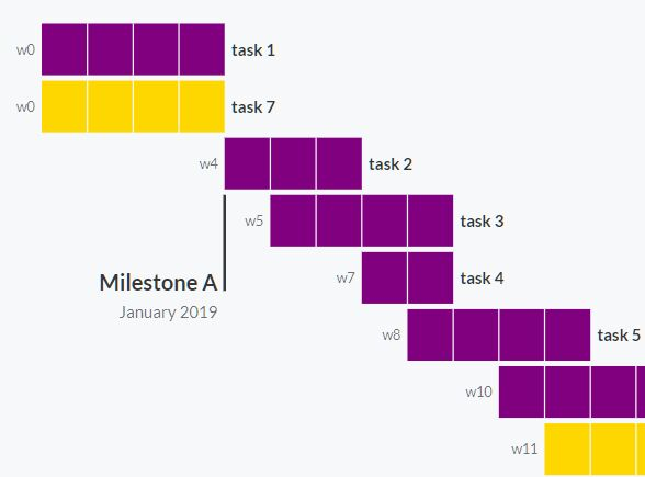 Dynamic Gantt Chart Web Component