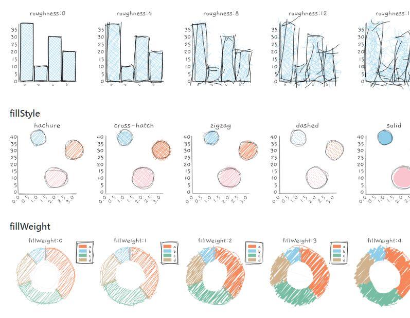 Cartoon XKCD Styled Chart Library – roughViz.js