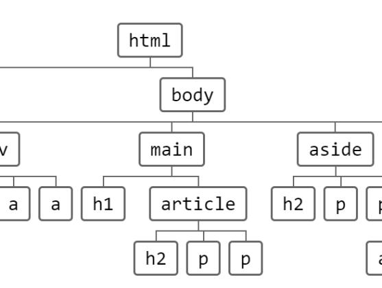 Pretty Clean Tree Diagram In Pure CSS