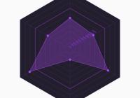Interactive SVG Polygon Graph In JavaScript - PolygonChart.js