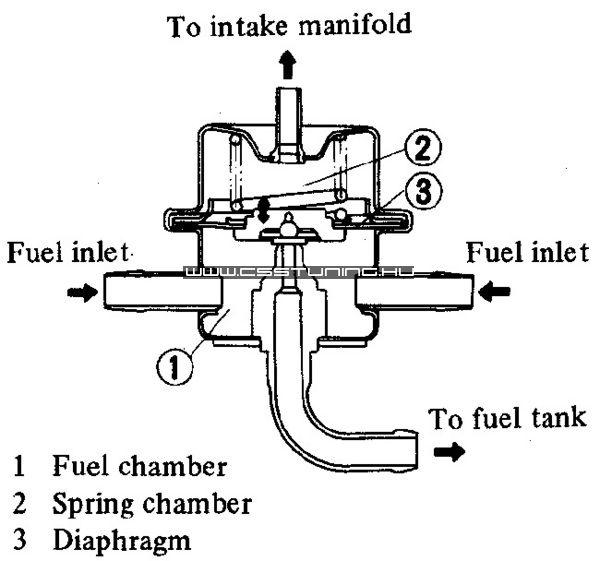 Termékeink » Benzinnyomás szabályzók, benzinyomásmérő órák