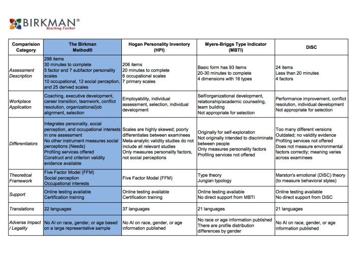 birkman-assessment-comparison-table