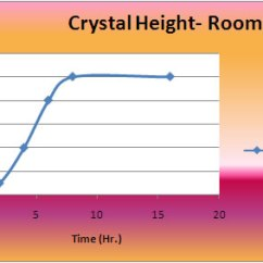 Borax Crystal Diagram Nest Smoke Alarm Wiring Growth Development Chart Control