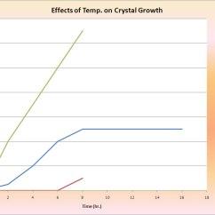 Borax Crystal Diagram Cat Brain Growth Development Effects Of Temp On Chart