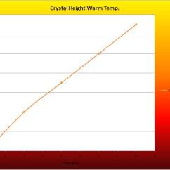 Borax Crystal Diagram Minn Kota Foot Pedal Wiring Growth Development Chart