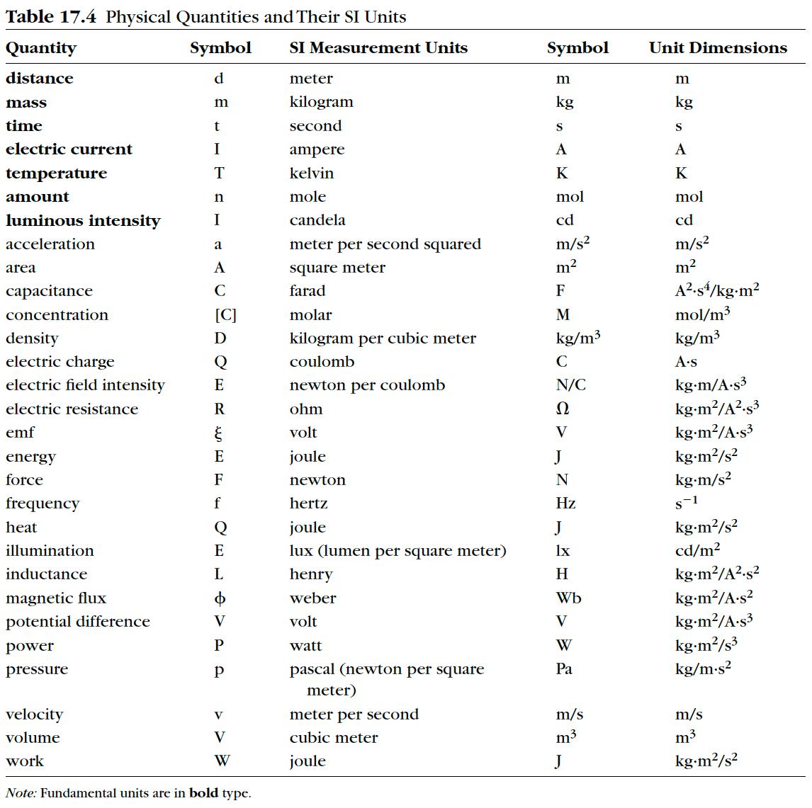 Physics Unit V Worksheet 2