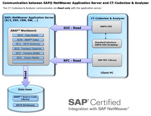 small resolution of sap integration