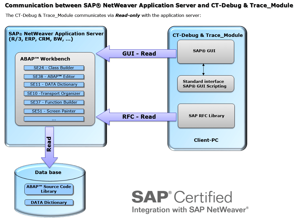 hight resolution of ct software sap system integration jd edwards system diagram sap system diagram