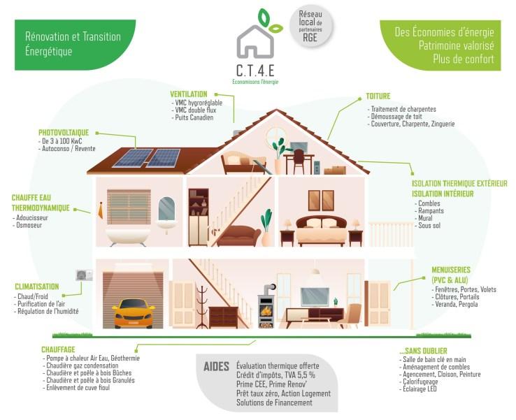 CT4E infographie métiers
