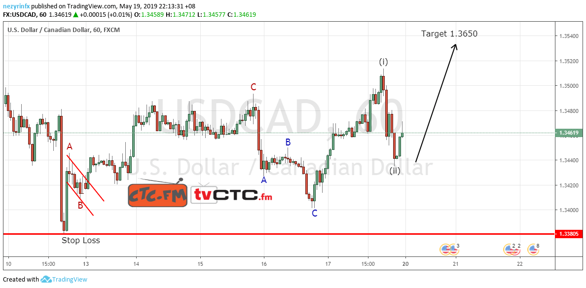 USD/CAD ABC Correction Update