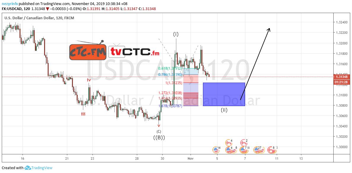USD/CAD ABC Correction