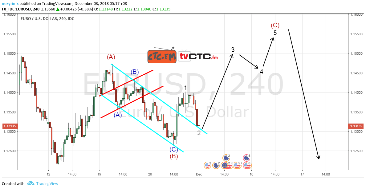 EUR/USD Wave Plot – Update