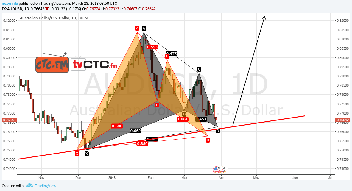 Possible patterns for AUD/USD