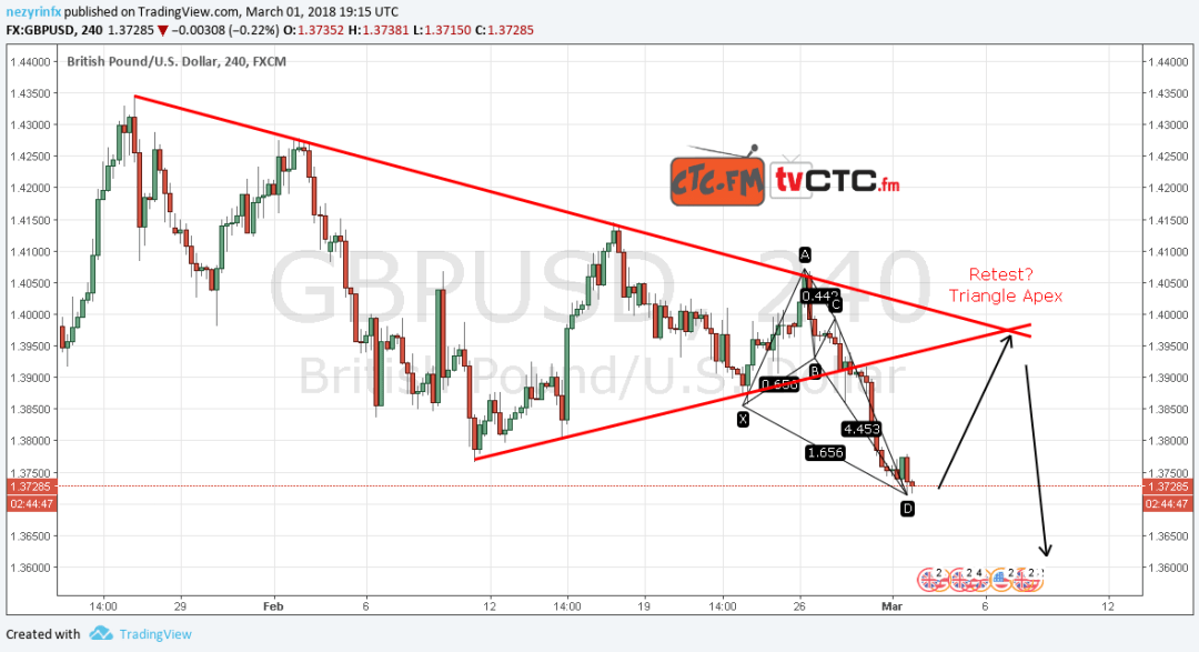 GBP/USD broken triangle