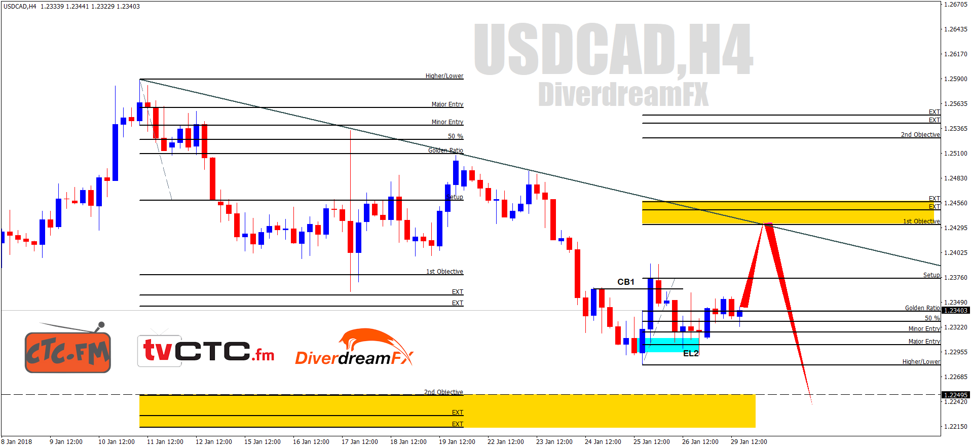 Analisa Teknikal :- USDCAD 30 Jan 2017