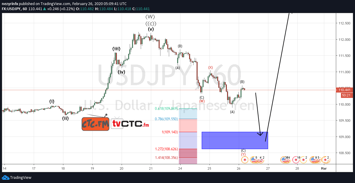 USD/JPY WXY Correction Update