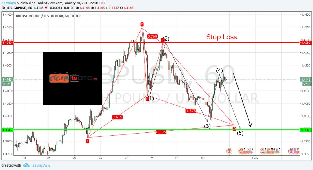 GBP/USD Possible Bullish Bat