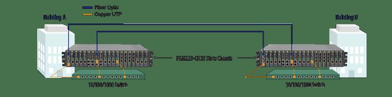 CTC Union - Broadband and Data Network (PCCW. Hong Kong)