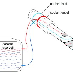 Diagram Of A Bone Inside Ducar 110cc Quad Wiring 3d Printed Drill Improves Surgeries Cutting Tool Engineering The Cooling System Image Courtesy Ifw