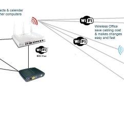 wi fi office dual internet phones computors and printer [ 2052 x 936 Pixel ]