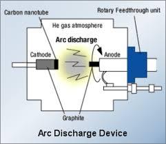carbon-nanotubes-arc-discharge-production-method