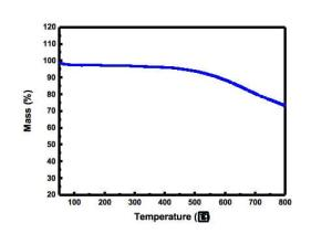 Reduced-Graphene-Oxide-TGA