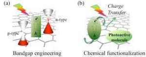 Graphene-Photoactive-Layers
