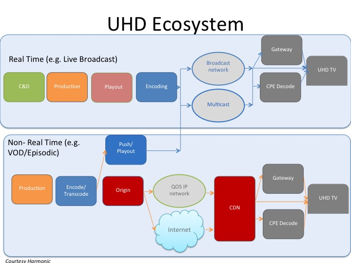 diagram UHD2