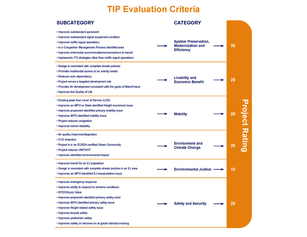 Evaluation Criteria Graphic. The Graphic Shows 35 Evaluation Criteria  Across Six Policy Categories That The