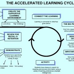Diagram Of Learning Cycle 2004 Chevy Venture Power Window Wiring Christ The Sower Ecumenical Primary School Accelerated