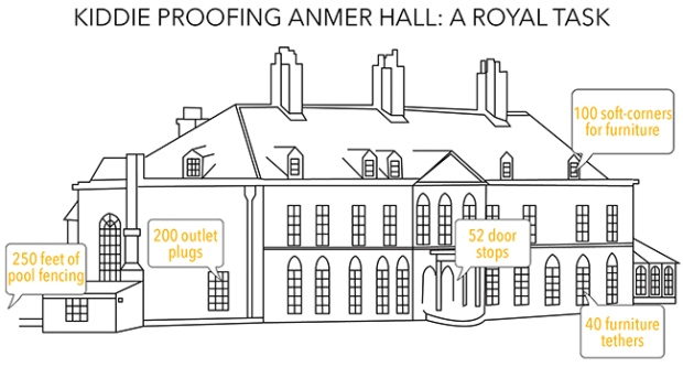 Royal baby: Cost of baby-proofing Anmer Hall, and other