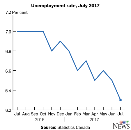 Economy adds 10,900 jobs, unemployment rate falls to 6.3